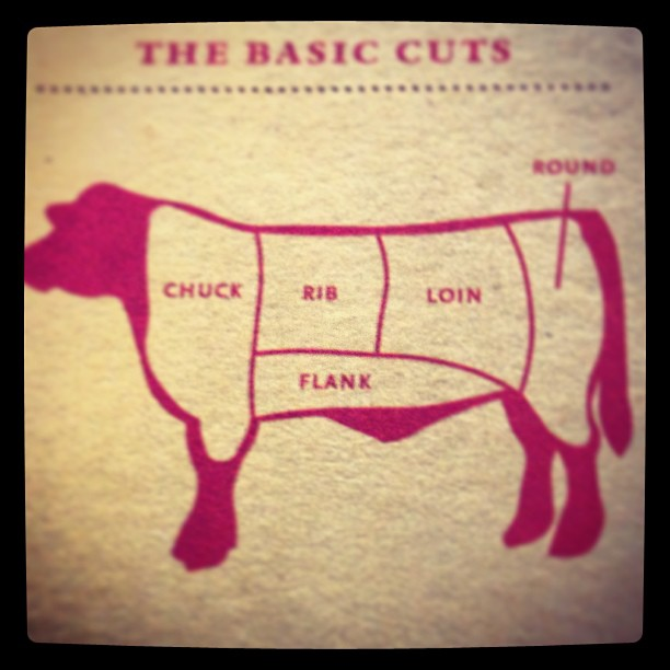 Basic Cuts of Meat